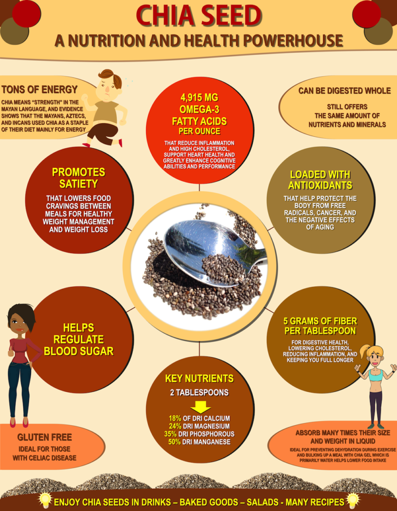 chia seed infographic shows powerful health benefits for diabetics