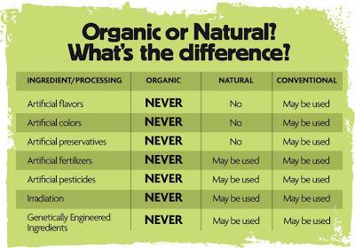 Organic_vs_natural