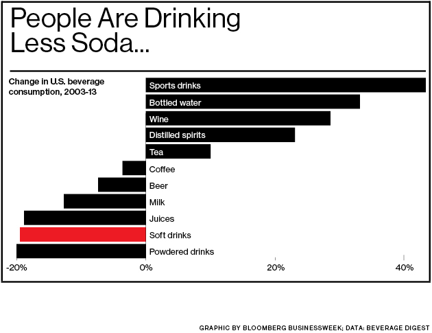 Image result for coke products trend vs healthy