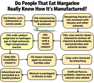 margarine_production